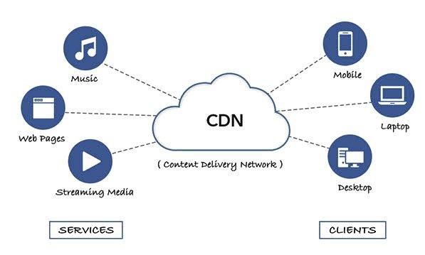 CDN servizi