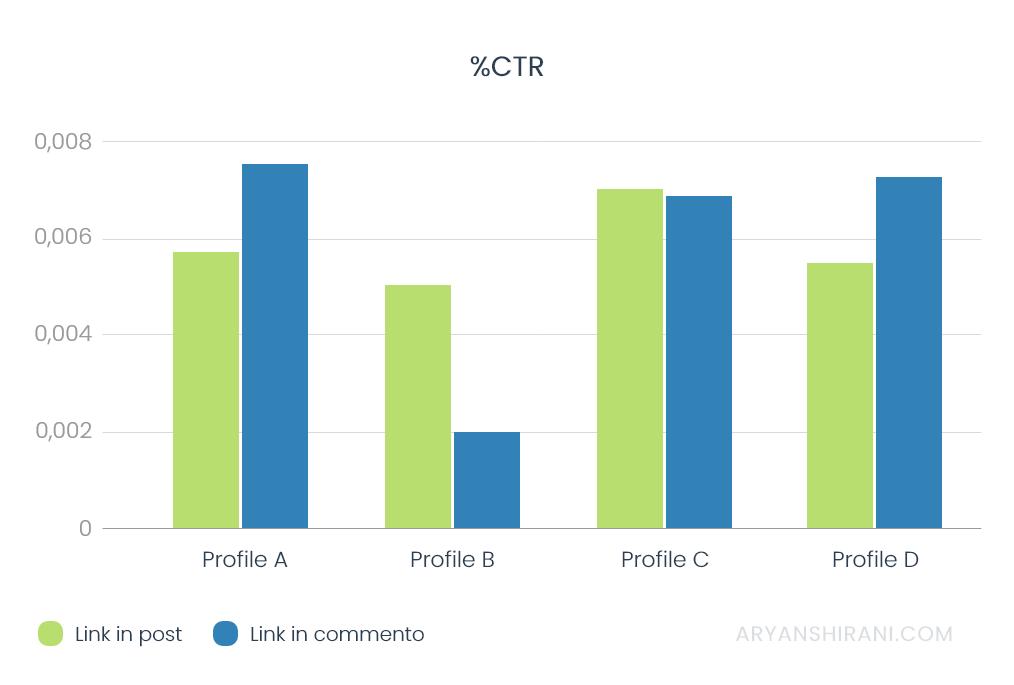 Percentuale CTR Linkedin post