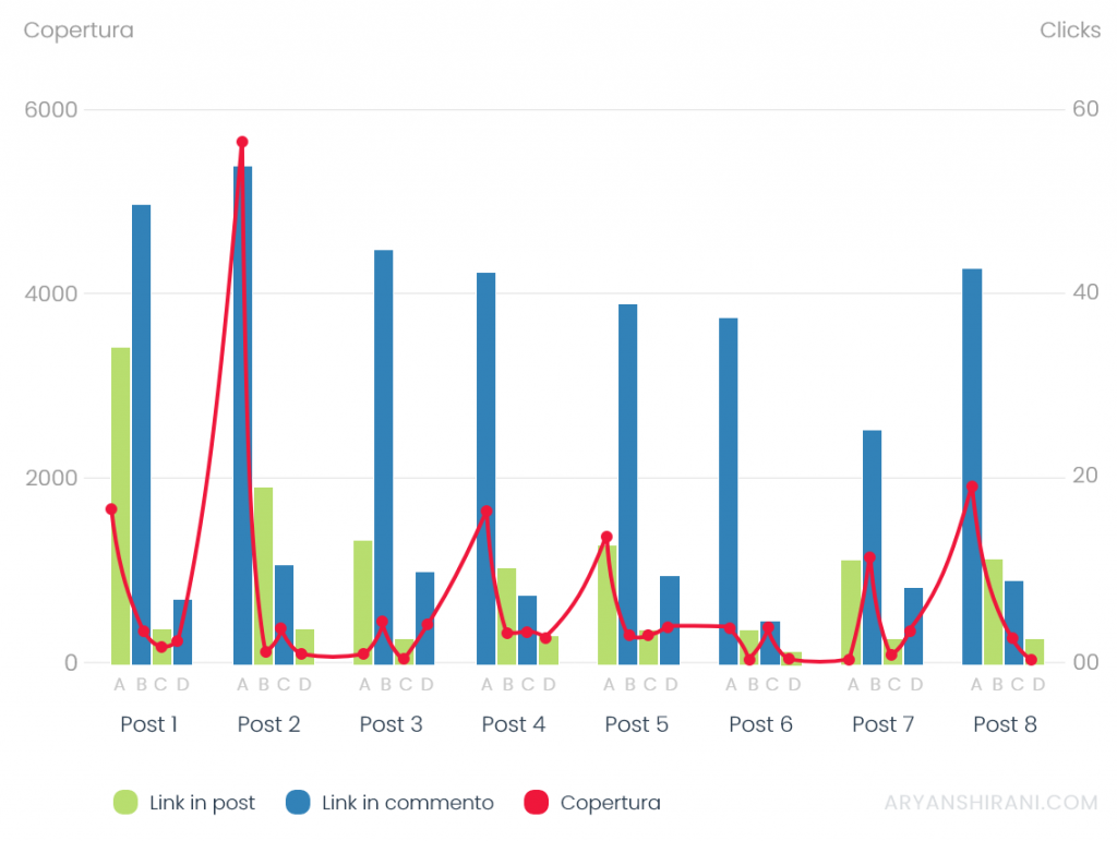 Grafico copertura linkedin