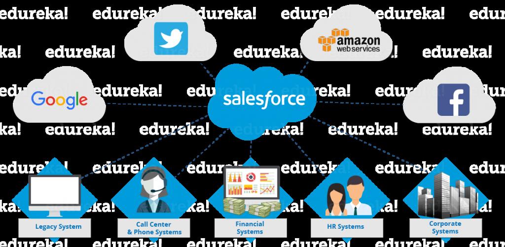 Aziende Salesforce