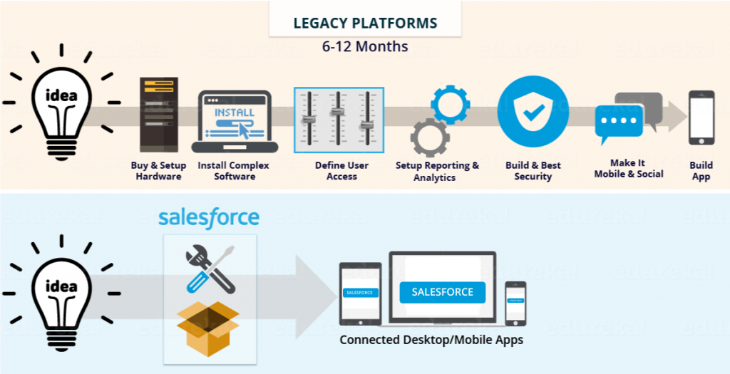Perché Salesforce?