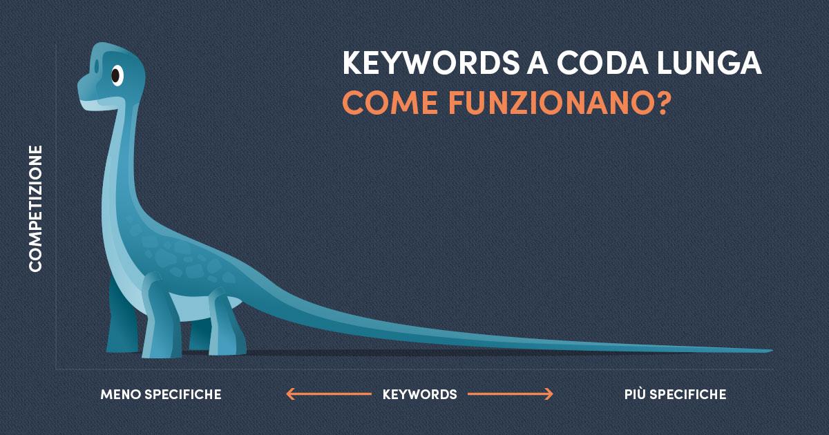 Perché concentrarsi sulle keywords a coda lunga?