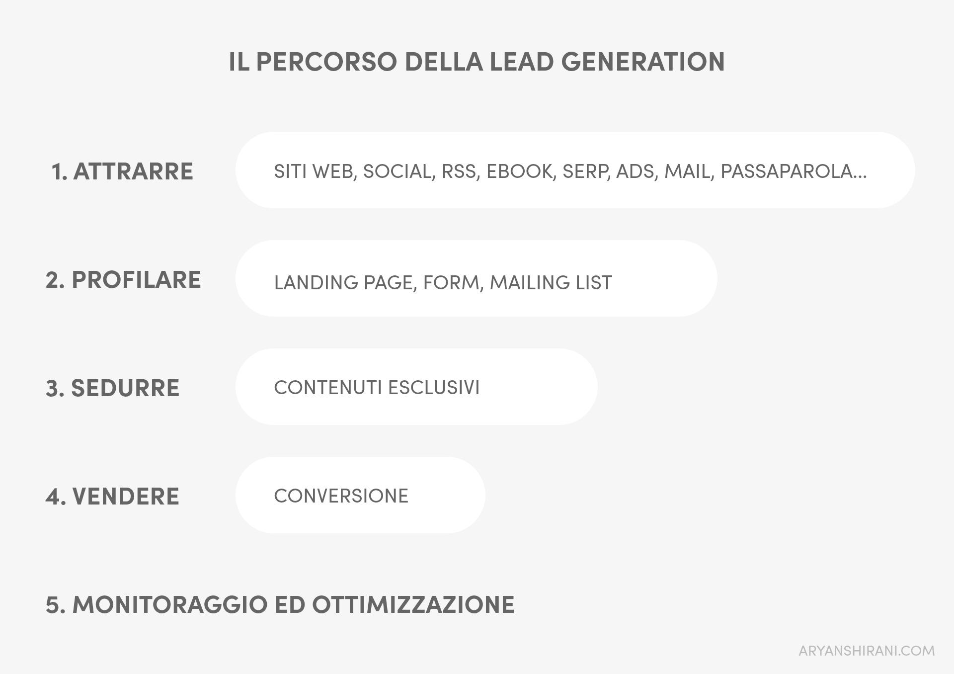 Il percorso della Lead Generation