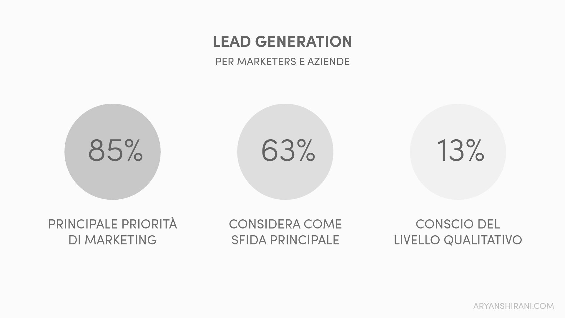 Lead generation statistiche
